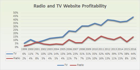 research_2016_radio_profit_web_time